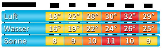 klima-lloret-de-mar